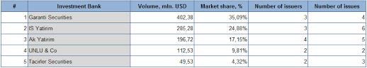 Investment Banking League Tables Cbonds Cbonds Prepared League Tables Of Investment Banks