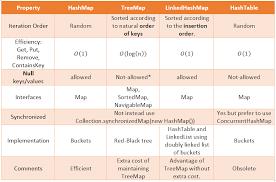 Hash Table Implementation Hashmap Treemap Linkedmap Comparison Js