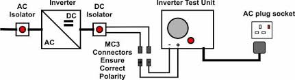 pv inverter test unit u2013 renewable energy innovation