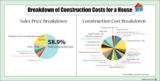 Home Building Plans And Costs Apartments House Designs And Cost To Build House Floor Plans And