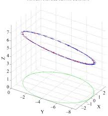 analysis of dynamics fields in noninertial systems