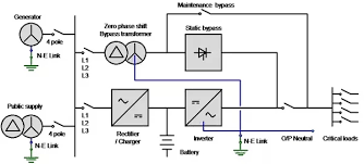 do we connect the output neutral of an inverter to the main