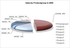 Sales Chart Excel Template Pie Chart Template 16 Free Word Excel Pdf Format