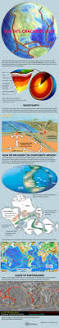 World Plate Boundaries Map by Tectonics And Continental Drift Infographic