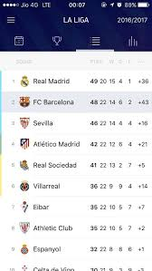 la liga table 2015 16 what s the possibility for real madrid to win la liga 2016 17 quora