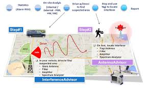 Ericsson Rf Engineer The End Of Rf Interference Hunting Guesswork U2013 Viavi Perspectives