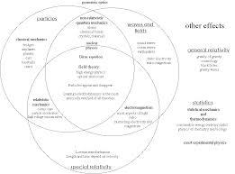 venn diagram statistical mechanics u0026 thermodynamics decorating