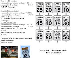 red light ticket lawyer nyc ny speeding ticket lawyer nys tickets fines and surcharges new