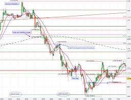 Bull Flag Chart Patterns Price Breakout Rejection At Support Resistance