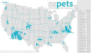 you u0027ll never guess which state spends the most on pet care