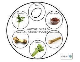 seder plate ingredients seder plate haggadot