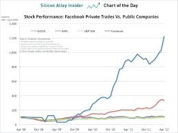 chart of the day the facebook stock quote also amazing stock price today and ownership