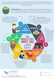 Home Based Graphic Design Jobs Uk by Infographic The World U0027s Top 6 Worst Jobs And Their Salaries
