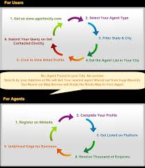 agent in city usa how it works agents database