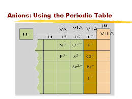 Charges Of Elements On The Periodic Table How Does The Octet Rule Determine The Charge Of An Ion Socratic