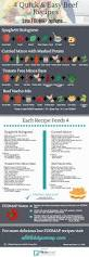 Fod Map 4 Quick U0026 Easy Beef Recipes Low Fodmap Infographic A Little