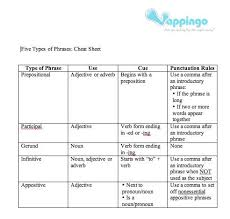 Sheet Types | five types of phrases a free printable cheat sheet online