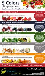 5 colors of phytonutrients you should eat every day infographic