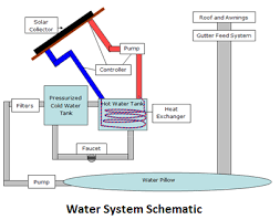 design criteria for hot water supply system plumbing northwestern tiny house project