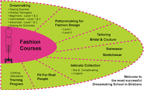 the sewing workshop courses