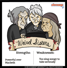 Personality Description For Resume Weird Sisters The Witches In Macbeth