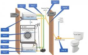 how to reuse water from washing machine quora