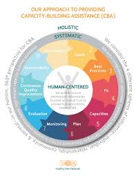 capacity what is our approach to capacity building healthy teen network