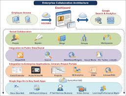 enterprise collaboration adoption strategies u2013 10 key steps and