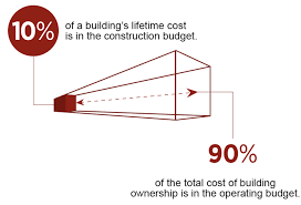 cost of a building total cost of ownership anderson ashton design build