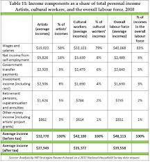 Interior Designer Salary Canada by A Statistical Profile Of Artists And Cultural Workers In Canada