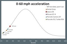 Porsche Cayenne 0 60 - 2012 lexus lfa quick test motor trend