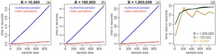 speeding up non parametric bootstrap computations for statistics