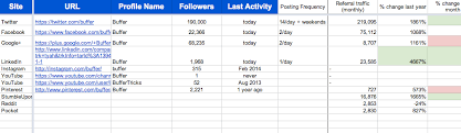 Social Media Analytics Spreadsheet by The 15 Minute Social Media Audit Everyone Can Do Insights