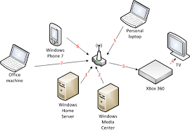 Home Server Network Design Gunnar Peipman U0027s Asp Net Blog My Next Year Top5 Wishlist For