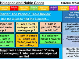 N On The Periodic Table Aqa The Periodic Table And Atomic Structure Bundle 11 Lessons By