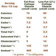 Cottage Cheese Low Fat by Life U0027s Gristle What U0027s Better Fat Free Cottage Cheese