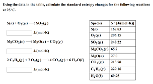 Standard Entropy Change Table Solved Using The Data In The Table Calculate The Standar