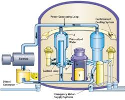 nuclear power plants energy explained your guide to