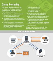 what is a dns cache poisoning ddi secure dns dhcp ipam