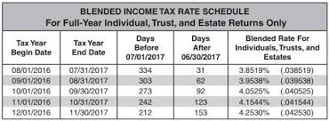 tax rate table 2017 illinois issues blended rates for tax years affected by income tax