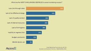 Challenge Rate Survey Managing A Healthy Click Through Rate Is The Email