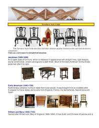 Best PERIOD And DECOR STYLES Images On Pinterest Furniture - Interior design styles guide