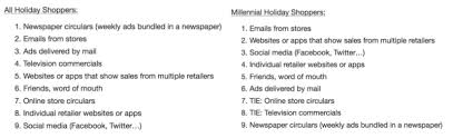 target black friday paper not in newspaper surveys on black friday millennials will be in stores and on