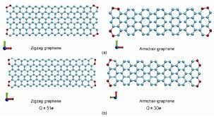Armchair Zigzag The Effect Of Electric Charge On The Mechanical Properties Of Graphene