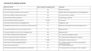 materials adaptation te714 robyn moallemi u0027s blog