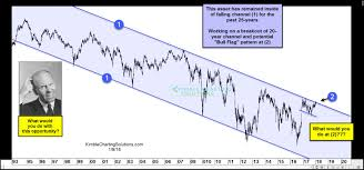 Bull Flag Quiz 25 Year Breakout In Play What Would You Do Kimble