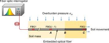 interfacial characterization of soil embedded optical fiber for