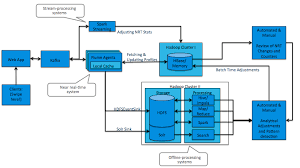 pattern analysis hadoop designing fraud detection architecture that works like your brain
