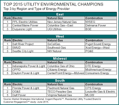 cogent reports 36 utilities stand out as environmental champions