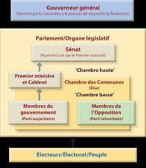 qu est ce qu une chambre qu est ce qu un gouvernement responsable assemblée législative
